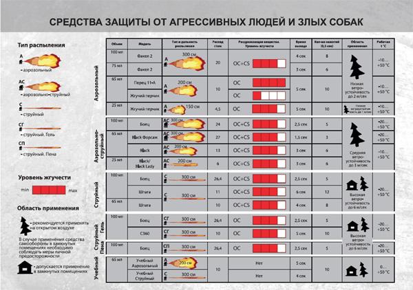 Выбор газового перцового баллончика для самообороны
